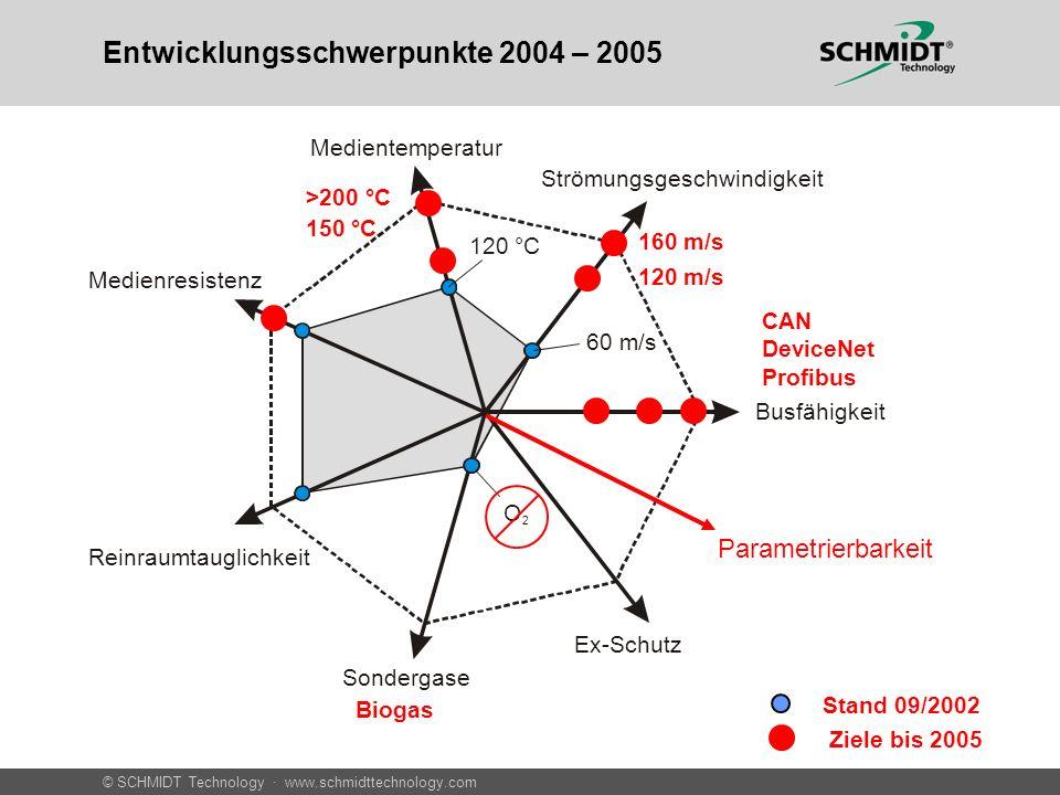 © SCHMIDT Technology · www.schmidttechnology.com SCHMIDT ® Strömungssensoren – Neue Produkte 20052004 Q1Q2Q3Q4Q1Q2 SS20.60 HS (Highspeed) SS20.60 PT (Platinversion) SS20.60 MR (Medienresistenz) SS20.600 BV (Basisversion) SS20.600 FB (Bus) SS20.400 Bidirektio