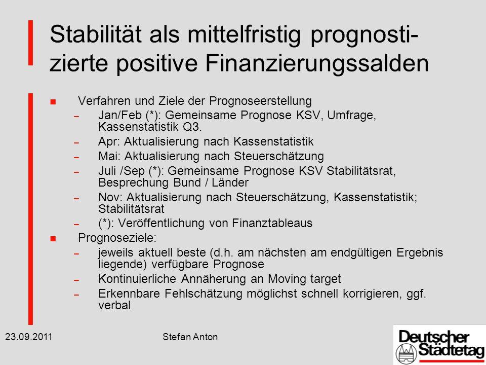 23.09.2011 Stefan Anton Stabilität als mittelfristig prognosti- zierte positive Finanzierungssalden n Positive kommunale Finanzierungssalden für die Jahre 2012 ff.