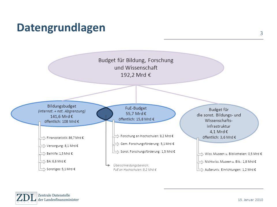 Datengrundlagen 3 Budget für Bildung, Forschung und Wissenschaft 192,2 Mrd Bildungsbudget (internat. + nat. Abgrenzung) 141,6 Mrd öffentlich: 108 Mrd