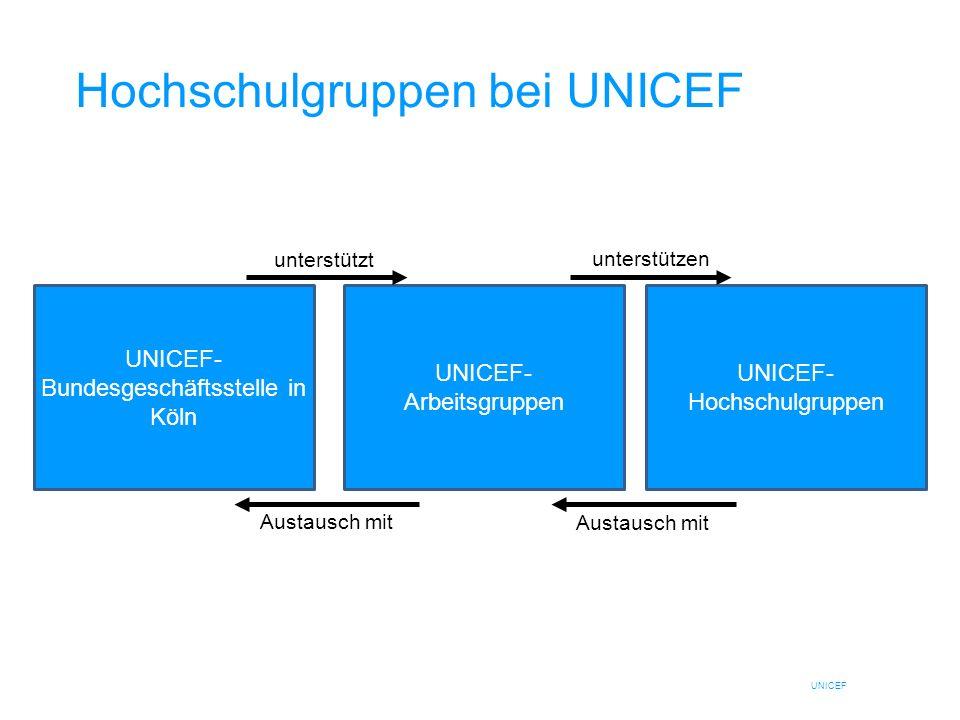UNICEF Hochschulgruppen bei UNICEF UNICEF- Bundesgeschäftsstelle in Köln UNICEF- Hochschulgruppen UNICEF- Arbeitsgruppen unterstützt unterstützen Aust
