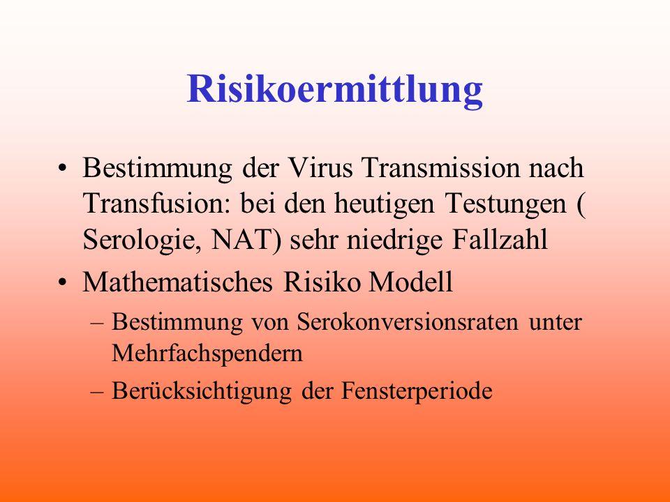 Risikoermittlung Bestimmung der Virus Transmission nach Transfusion: bei den heutigen Testungen ( Serologie, NAT) sehr niedrige Fallzahl Mathematische