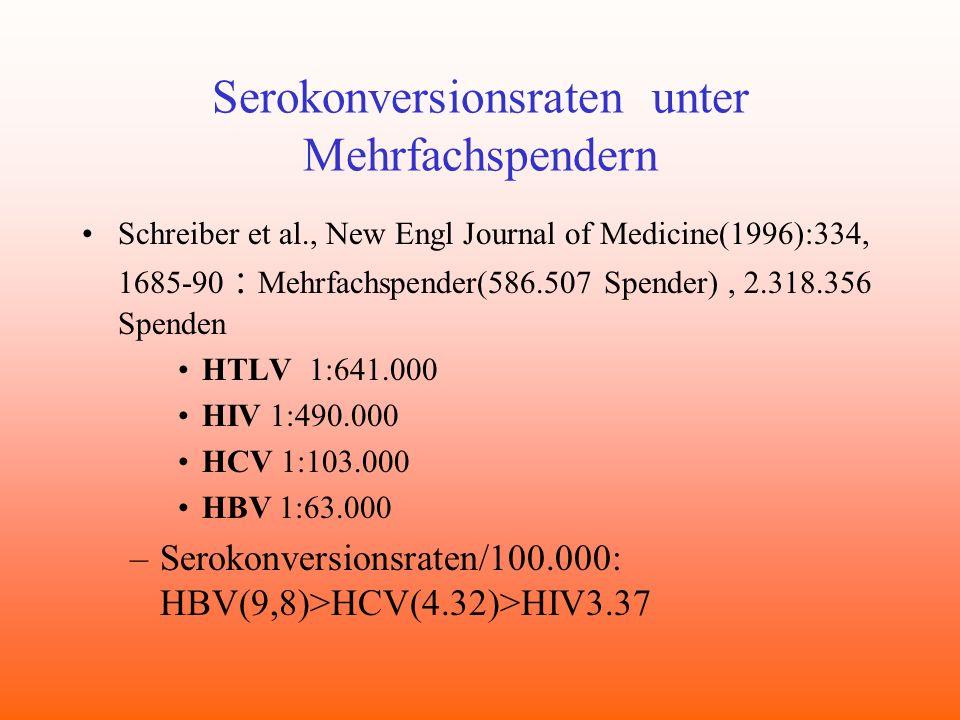 Serokonversionsraten unter Mehrfachspendern Schreiber et al., New Engl Journal of Medicine(1996):334, 1685-90 : Mehrfachspender(586.507 Spender), 2.31