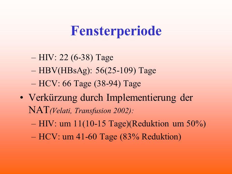 Fensterperiode –HIV: 22 (6-38) Tage –HBV(HBsAg): 56(25-109) Tage –HCV: 66 Tage (38-94) Tage Verkürzung durch Implementierung der NAT (Velati, Transfus
