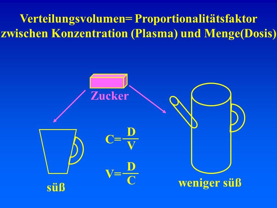 Verteilungsvolumen= Proportionalitätsfaktor zwischen Konzentration (Plasma) und Menge(Dosis) Zucker süß weniger süß C= D V V= D C