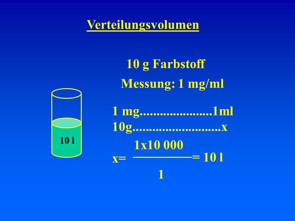 Verteilungsvolumen 10 g Farbstoff Messung: 0.01 mg/ml 0.01 mg......................1ml 10g...........................x x= 1x10 000 0.01 = 1000 Liter