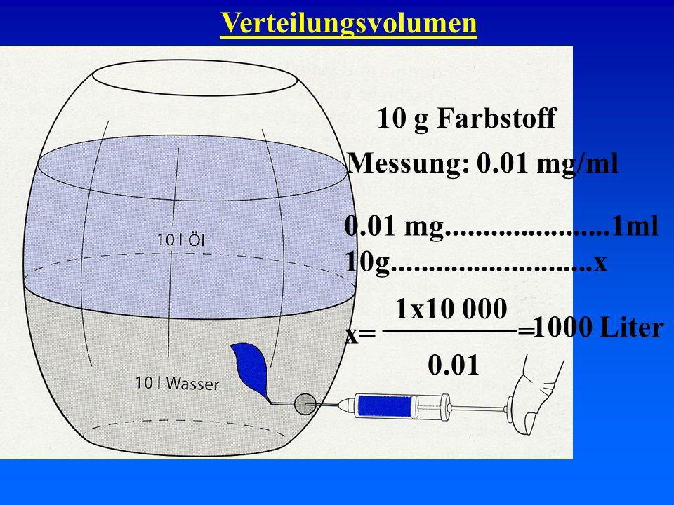 Verteilungsvolumen 70 kgl/kg 5 - 60.07 - 0.08nur im Plasma 10 - 200.14 - 0.28Extrazellulärraum 25 – 300.35 – 0.42Intrazellulärraum > 40 > 0.6tiefe Kompartimente