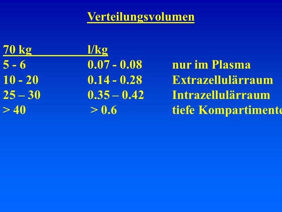 Verteilungsvolumen 70 kgl/kg 5 - 60.07 - 0.08nur im Plasma 10 - 200.14 - 0.28Extrazellulärraum 25 – 300.35 – 0.42Intrazellulärraum > 40 > 0.6tiefe Kom