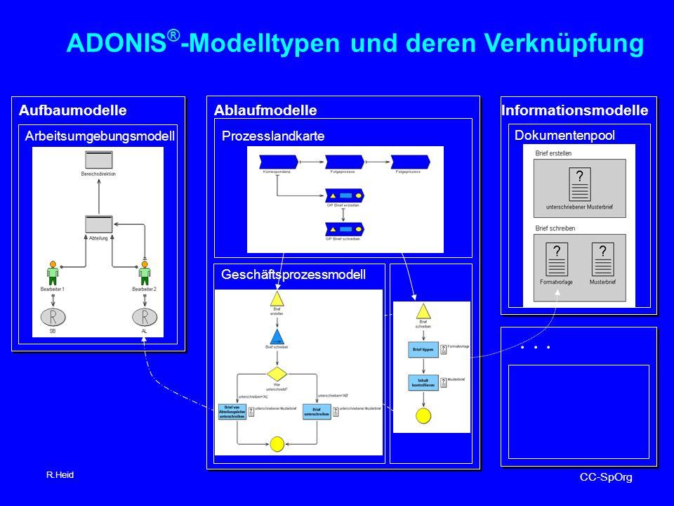 ... ADONIS ® -Modelltypen und deren Verknüpfung Informationsmodelle Dokumentenpool Aufbaumodelle Arbeitsumgebungsmodell Ablaufmodelle Prozesslandkarte