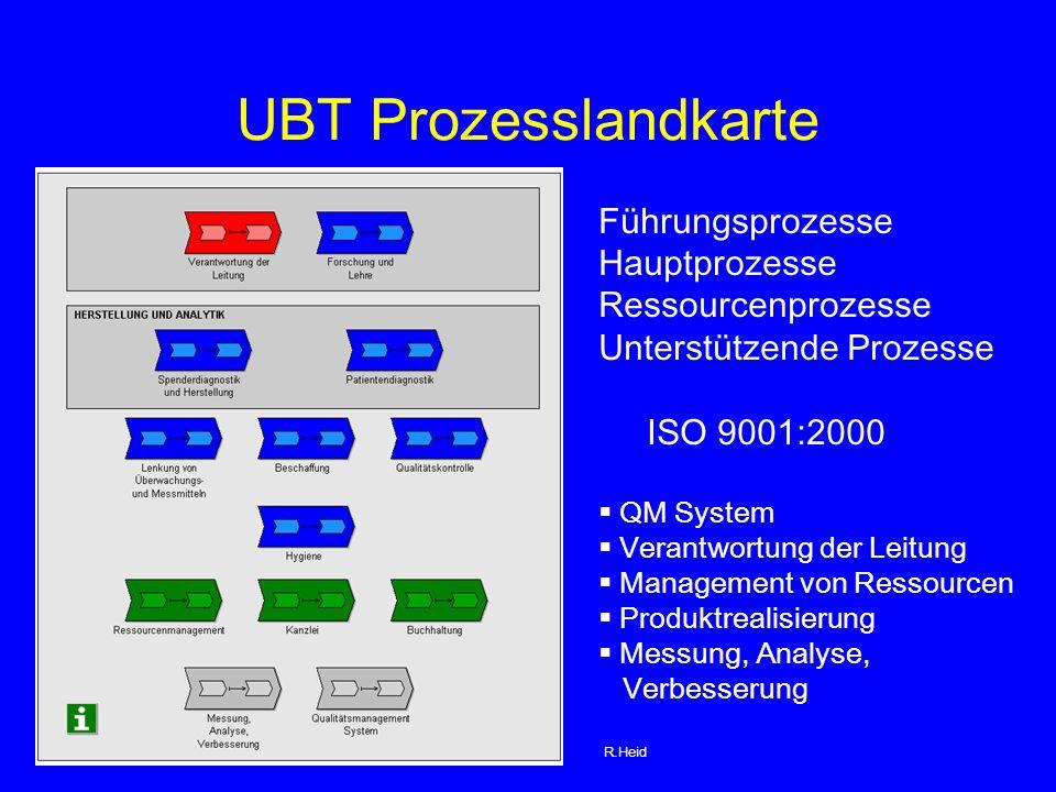 UBT Prozesslandkarte Führungsprozesse Hauptprozesse Ressourcenprozesse Unterstützende Prozesse ISO 9001:2000 QM System Verantwortung der Leitung Management von Ressourcen Produktrealisierung Messung, Analyse, Verbesserung R.Heid