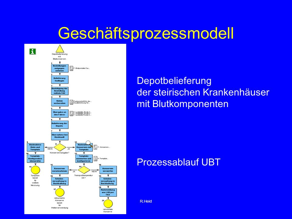 Geschäftsprozessmodell Depotbelieferung der steirischen Krankenhäuser mit Blutkomponenten Prozessablauf UBT R.Heid