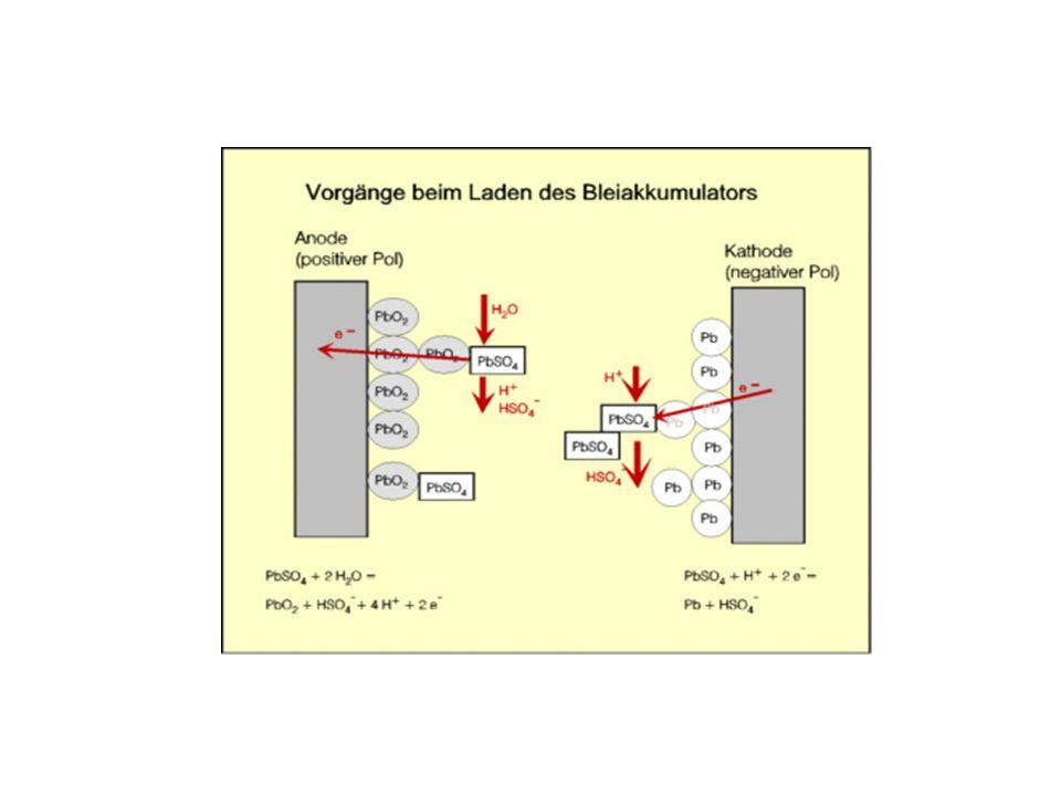 Aufladen des Akkumulators Eine Elektrolyse findet statt Eine Elektrolyse findet statt A Anode: wird zu oxidiert K Kathode: wird zu reduziert