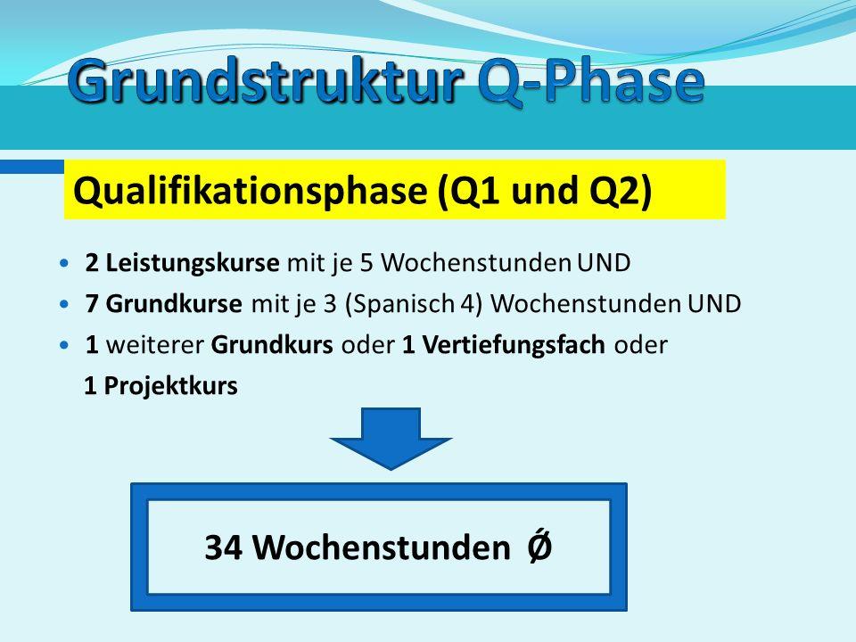 Restliche Kurse: unterschiedliche Zusammensetzung DeutschEnglischMathematikSport Bildung von Stammgruppen in der Einführungsphase