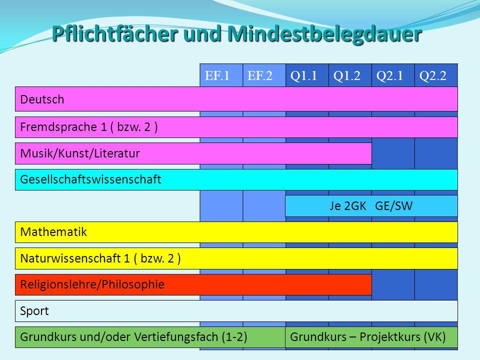 Die Aufgabenfelder Aufgabenfeld I: sprachlich – literarisch – künstlerisch Aufgabenfeld II:gesellschaftswissenschaftlich Aufgabenfeld III: mathematisc
