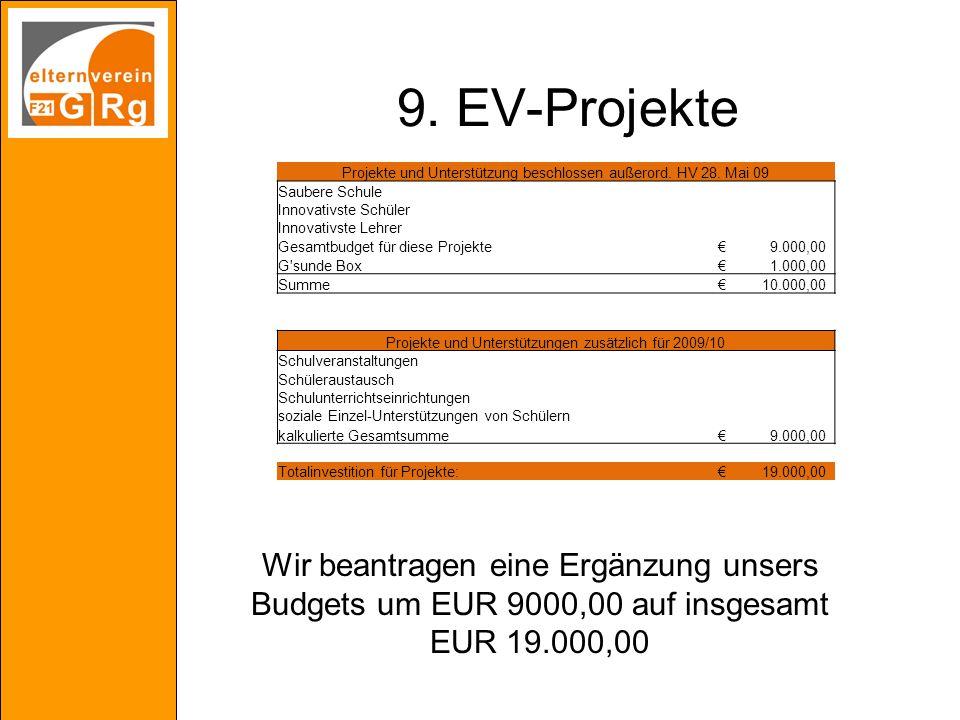 9. EV-Projekte Projekte und Unterstützung beschlossen außerord. HV 28. Mai 09 Saubere Schule Innovativste Schüler Innovativste Lehrer Gesamtbudget für