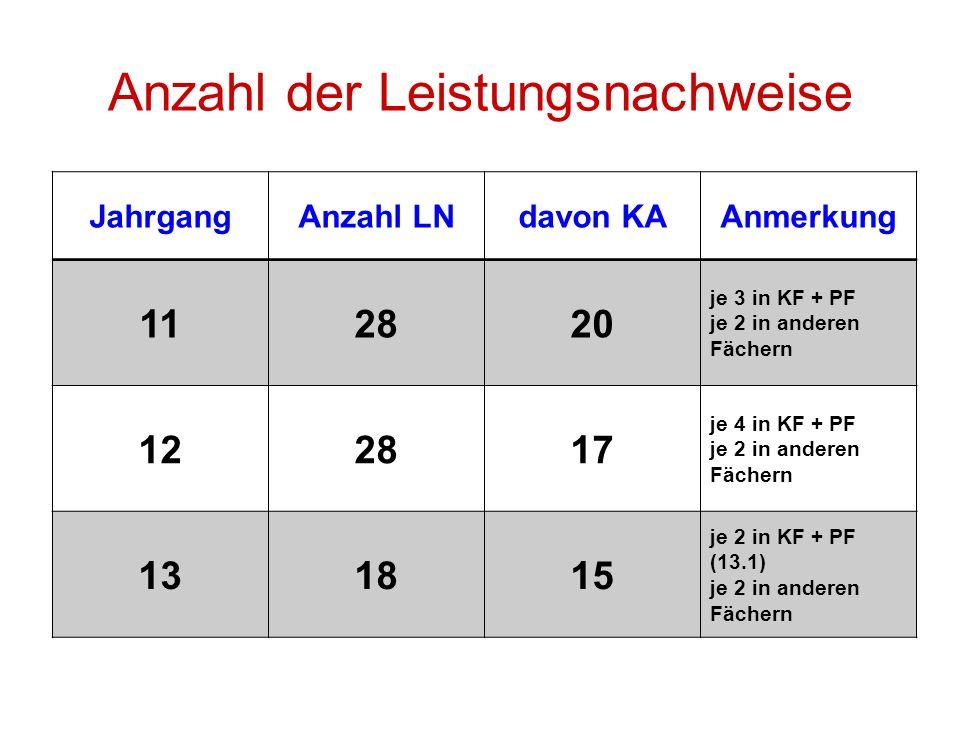 Anzahl der Leistungsnachweise JahrgangAnzahl LNdavon KAAnmerkung 112820 je 3 in KF + PF je 2 in anderen Fächern 122817 je 4 in KF + PF je 2 in anderen
