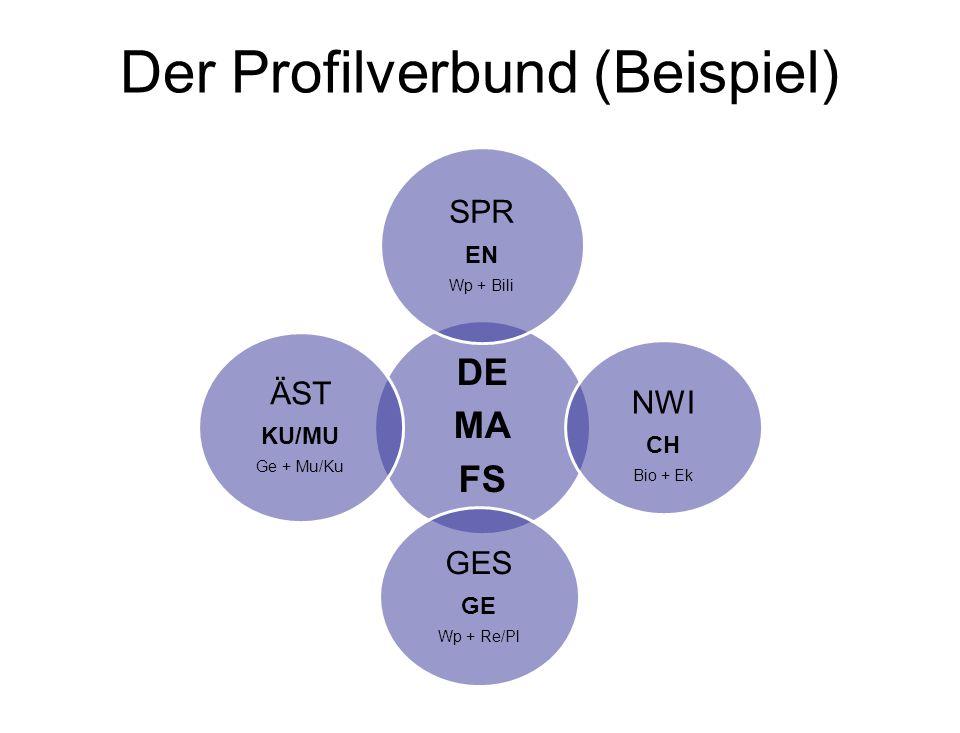 Der Profilverbund (Beispiel) DE MA FS SPR EN Wp + Bili NWI CH Bio + Ek GES GE Wp + Re/Pl ÄST KU/MU Ge + Mu/Ku