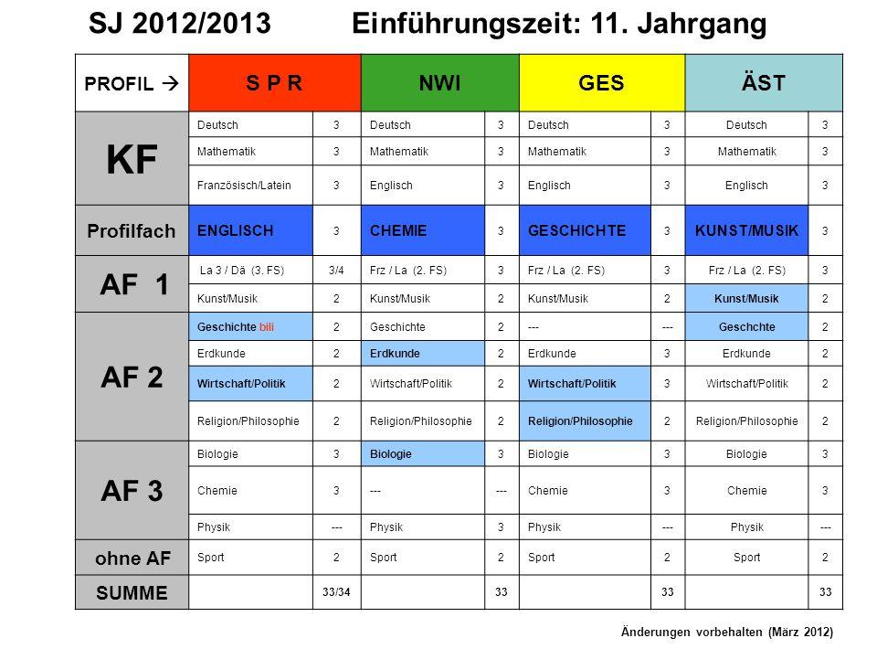 SJ 2012/2013Einführungszeit: 11. Jahrgang PROFIL S P RNWIGESÄST KF Deutsch3 3 3 3 Mathematik3 3 3 3 Französisch/Latein3Englisch3 3 3 Profilfach ENGLIS
