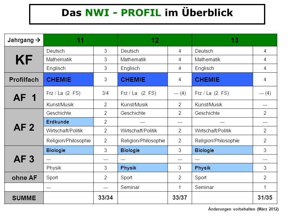 Das NWI - PROFIL im Überblick Jahrgang 111213 KF Deutsch3 4 4 Mathematik3 4 4 Englisch3 4 4 ProfilfachCHEMIE 3 4 4 AF 1 Frz / La (2. FS)3/4Frz / La (2