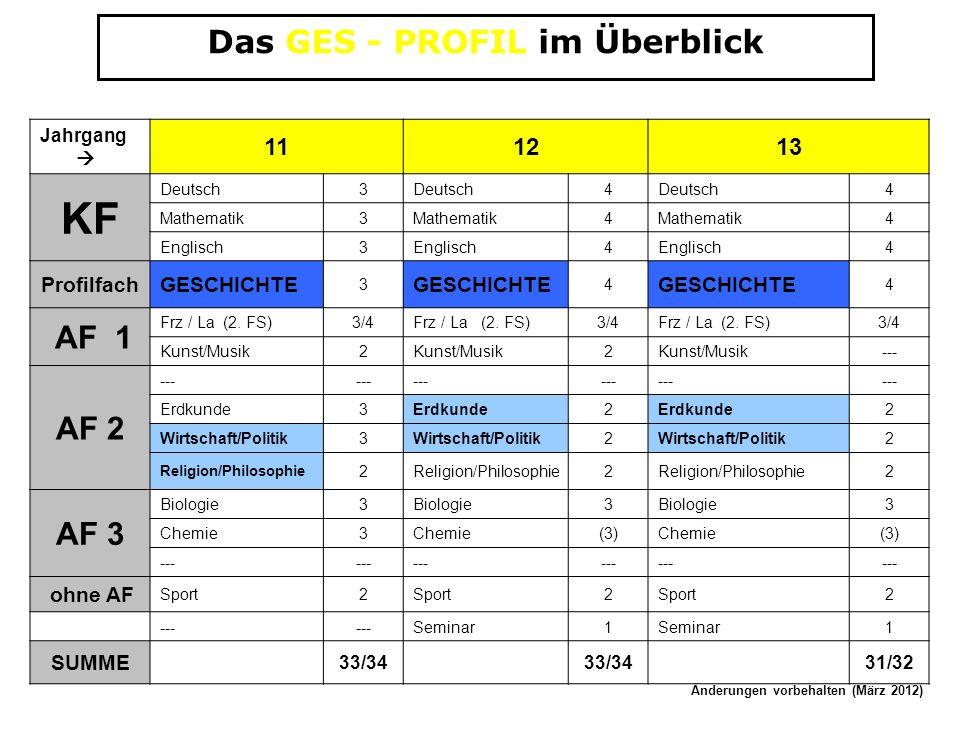 Das GES - PROFIL im Überblick Jahrgang 111213 KF Deutsch3 4 4 Mathematik3 4 4 Englisch3 4 4 ProfilfachGESCHICHTE 3 4 4 AF 1 Frz / La (2. FS)3/4Frz / L