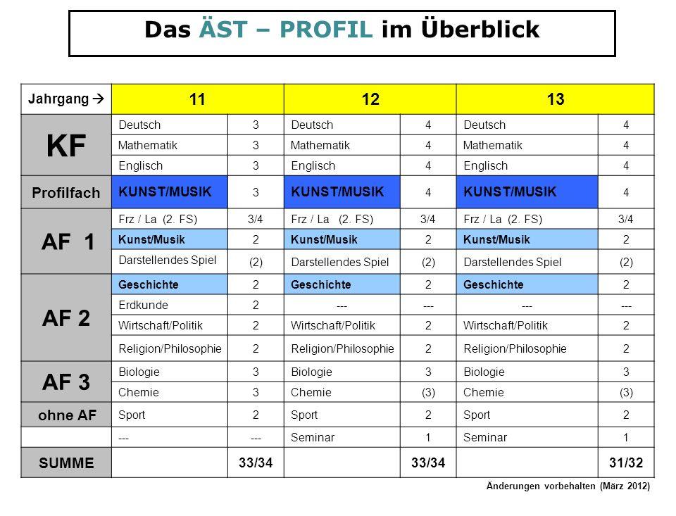 Das ÄST – PROFIL im Überblick Jahrgang 111213 KF Deutsch3 4 4 Mathematik3 4 4 Englisch3 4 4 Profilfach KUNST/MUSIK 3 4 4 AF 1 Frz / La (2. FS)3/4Frz /