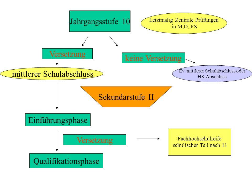 Struktur der Oberstufe Einführungsphase (EP) Versetzung Fachhochschulreife schulischer Teil nach 11 Qualifikationsphase 1 (Q1) Fachhochschulreife schulischer Teil nach 12 Qualifikationsphase 2 (Q2) Abiturprüfung Allgemeine Hochschulreife