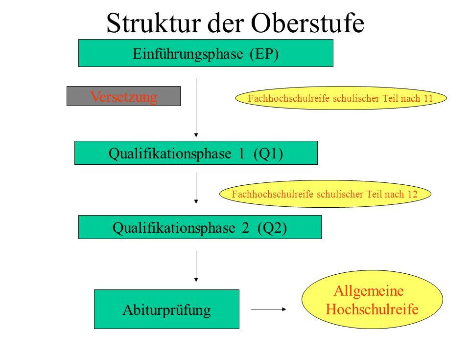 Planungsbogen der Oberstufenlaufbahn
