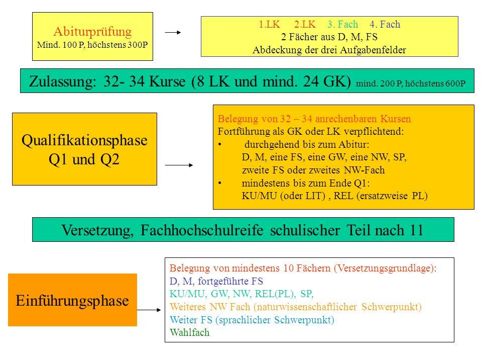 Planung der Schullaufbahn Wahl des Schwerpunktes (SP): Fremdsprachlicher SP: Zwei Fremdsprachen Naturwissenschaftlicher SP: Zwei naturw.-techn.