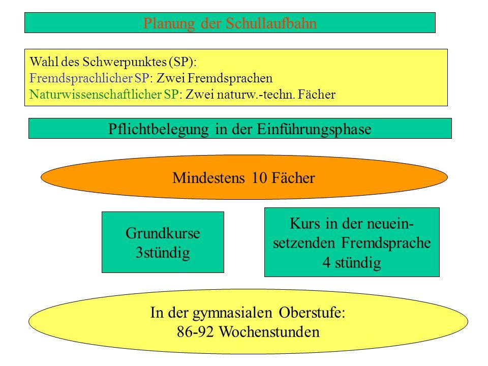 Die Planung der Oberstufenlaufbahn Kontaktpersonen für weitere Fragen: Frau Paulsmann Frau Arslan Herr Kenter