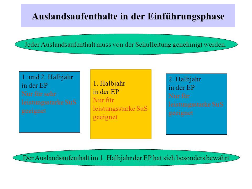 Organisation des Doppeljahrgangs alle SuS des letzten Jahrgangs G 9 (jetzige Jgst.