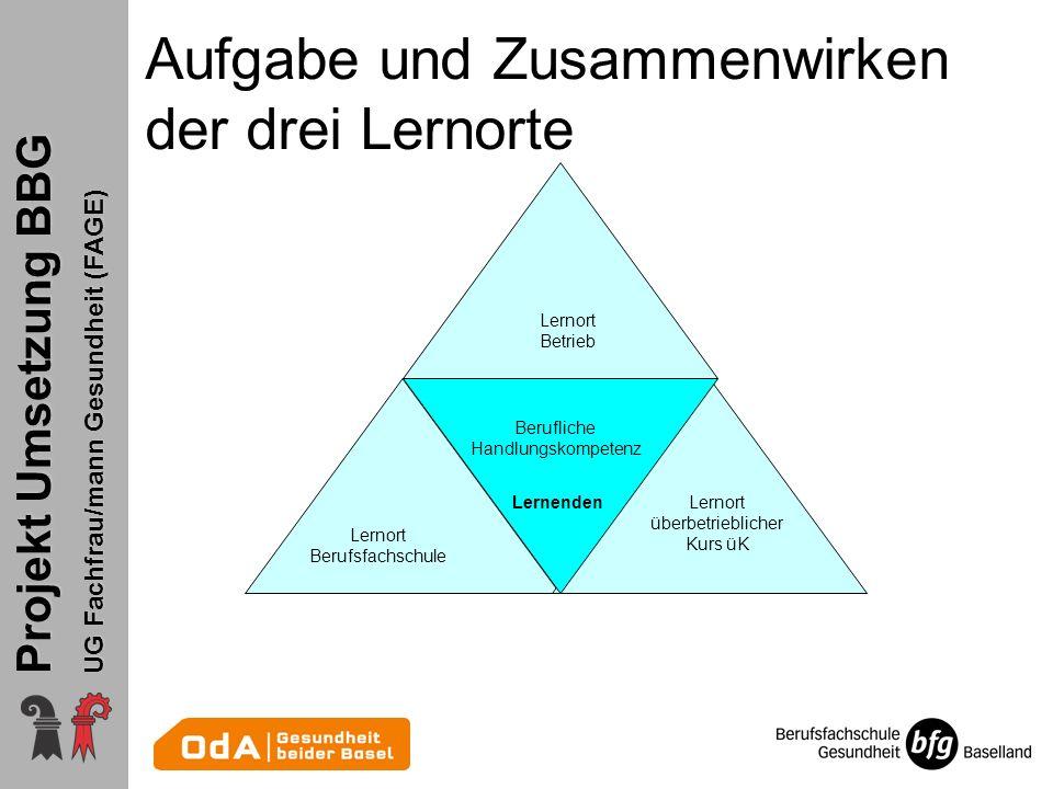 Projekt Umsetzung BBG UG Fachfrau/mann Gesundheit (FAGE) Aufgabe und Zusammenwirken der drei Lernorte Lernort überbetrieblicher Kurs üK Lernort Berufs