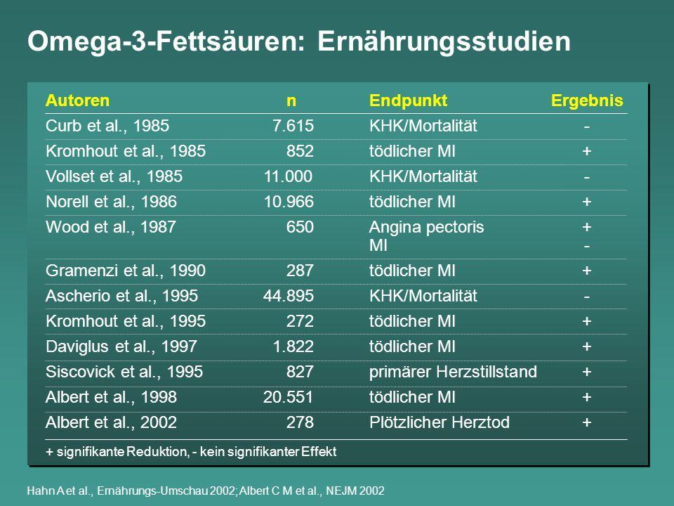 Omega-3-Fettsäuren reduzieren ventrikuläre Extrasystolen Sellmayer A et al., Am J Cardiol 1995 VPL/24h 0 2 4 6 8 10 12 14 Omega-3-FettsäurenPlacebo p=0,052 StudienbeginnStudienende (12 Wochen)