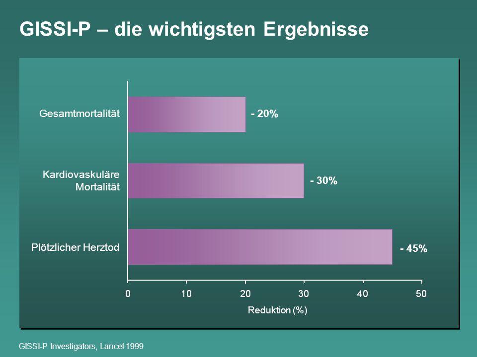 GISSI-P – die wichtigsten Ergebnisse GISSI-P Investigators, Lancet 1999 Reduktion (%) - 45% - 30% - 20%Gesamtmortalität Kardiovaskuläre Mortalität Plö