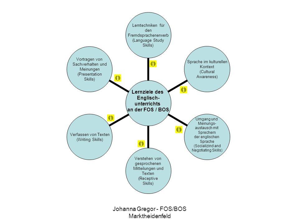 Johanna Gregor - FOS/BOS Marktheidenfeld Lernziele des Englisch- unterrichts an der FOS / BOS Lerntechniken für den Fremdsprachenerwerb (Language Study Skills) Sprache im kulturellen Kontext (Cultural Awareness) Umgang und Meinungs- austausch mit Sprechern der englischen Sprache (Socializind and Negotiating Skills) Verstehen von gesprochenen Mitteilungen und Texten (Receptive Skills) Verfassen von Texten (Writing Skills) Vortragen von Sachverhalten und Meinungen (Presentation Skills)