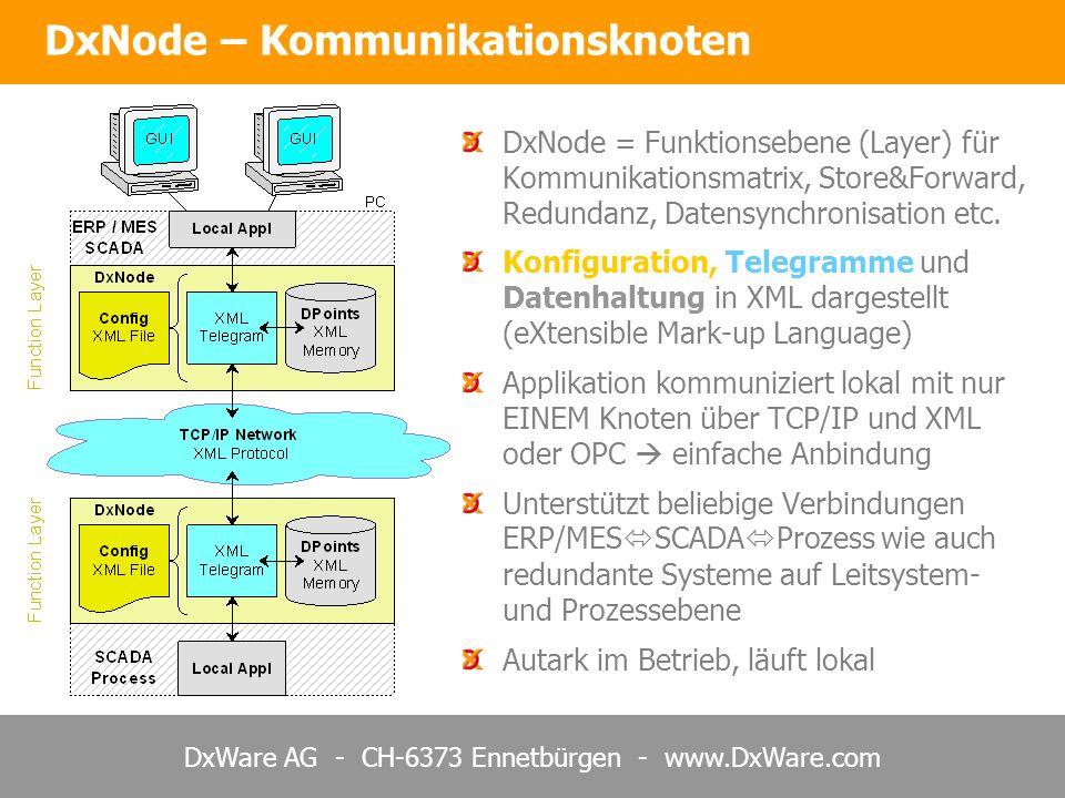 DxWare AG - CH-6373 Ennetbürgen - www.DxWare.com DxNode – Kommunikationsknoten Layer Modell DxNode = Funktionsebene (Layer) für Kommunikationsmatrix, Store&Forward, Redundanz, Datensynchronisation etc.