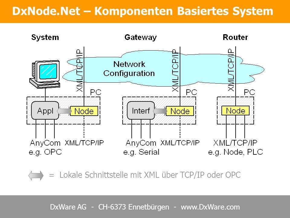 DxWare AG - CH-6373 Ennetbürgen - www.DxWare.com = Lokale Schnittstelle mit XML über TCP/IP oder OPC DxNode.Net – Komponenten Basiertes System