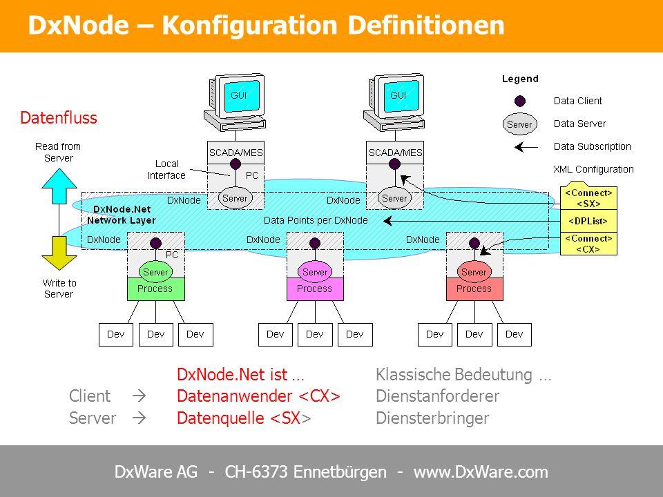 DxWare AG - CH-6373 Ennetbürgen - www.DxWare.com DxNode – Konfiguration Definitionen Datenfluss DxNode.Net ist …Klassische Bedeutung … Client Datenanwender Dienstanforderer Server Datenquelle Diensterbringer