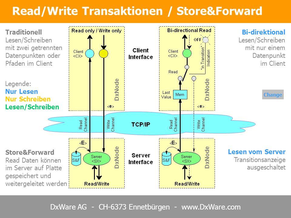 DxWare AG - CH-6373 Ennetbürgen - www.DxWare.com Change Read/Write Transaktionen / Store&Forward Lesen vom Server Transitionsanzeige ausgeschaltet Store&Forward Read Daten können im Server auf Platte gespeichert und weitergeleitet werden Bi-direktional Lesen/Schreiben mit nur einem Datenpunkt im Client DxNode Traditionell Lesen/Schreiben mit zwei getrennten Datenpunkten oder Pfaden im Client Legende: Nur Lesen Nur Schreiben Lesen/Schreiben