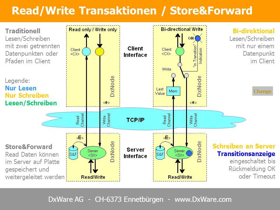 DxWare AG - CH-6373 Ennetbürgen - www.DxWare.com Store&Forward Read Daten können im Server auf Platte gespeichert und weitergeleitet werden Traditionell Lesen/Schreiben mit zwei getrennten Datenpunkten oder Pfaden im Client Schreiben an Server Transitionsanzeige eingeschaltet bis Rückmeldung OK oder Timeout Change Bi-direktional Lesen/Schreiben mit nur einem Datenpunkt im Client DxNode Read/Write Transaktionen / Store&Forward Legende: Nur Lesen Nur Schreiben Lesen/Schreiben