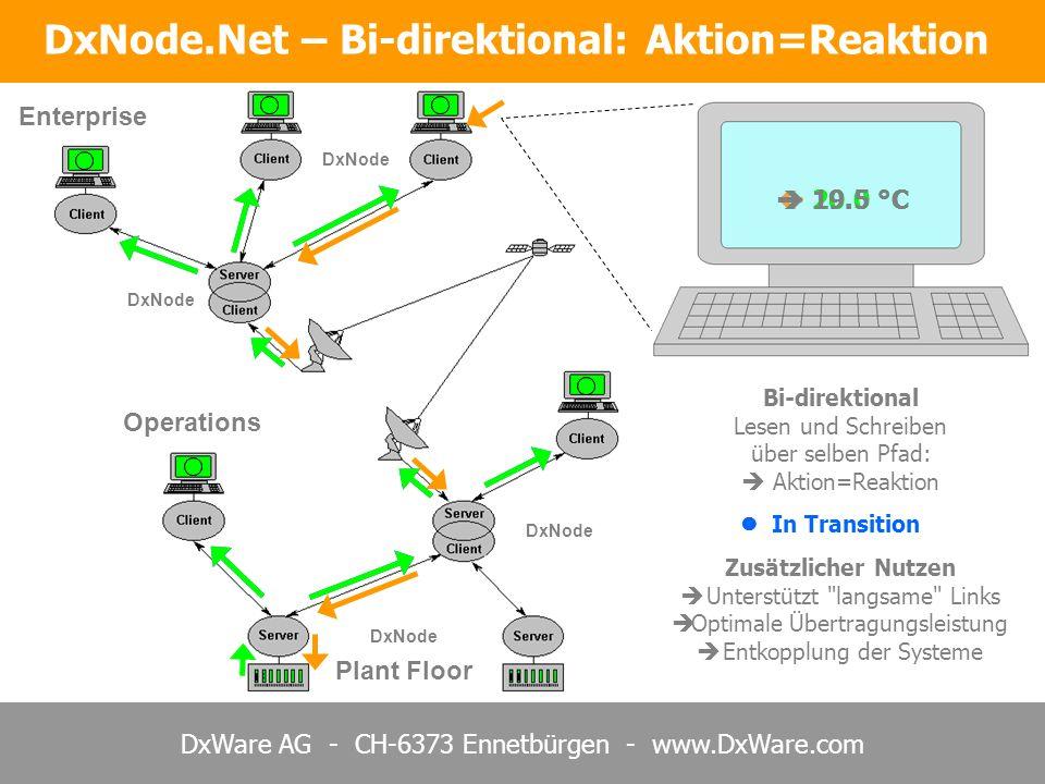 DxWare AG - CH-6373 Ennetbürgen - www.DxWare.com DxNode.Net – Bi-direktional: Aktion=Reaktion 20.0 °C DxNode Plant Floor Enterprise Operations In Transition 19.5 °C DxNode Bi-direktional Lesen und Schreiben über selben Pfad: Aktion=Reaktion Zusätzlicher Nutzen Unterstützt langsame Links Optimale Übertragungsleistung Entkopplung der Systeme
