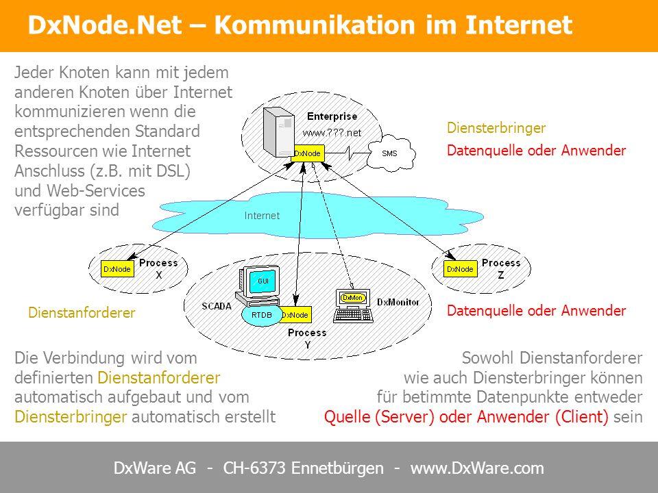 DxWare AG - CH-6373 Ennetbürgen - www.DxWare.com DxNode.Net – Kommunikation im Internet Die Verbindung wird vom definierten Dienstanforderer automatisch aufgebaut und vom Diensterbringer automatisch erstellt Jeder Knoten kann mit jedem anderen Knoten über Internet kommunizieren wenn die entsprechenden Standard Ressourcen wie Internet Anschluss (z.B.