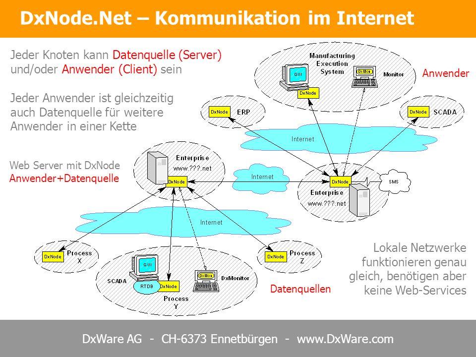 DxWare AG - CH-6373 Ennetbürgen - www.DxWare.com Jeder Knoten kann Datenquelle (Server) und/oder Anwender (Client) sein Datenquellen Web Server mit DxNode Anwender+Datenquelle Anwender Jeder Anwender ist gleichzeitig auch Datenquelle für weitere Anwender in einer Kette Lokale Netzwerke funktionieren genau gleich, benötigen aber keine Web-Services DxNode.Net – Kommunikation im Internet