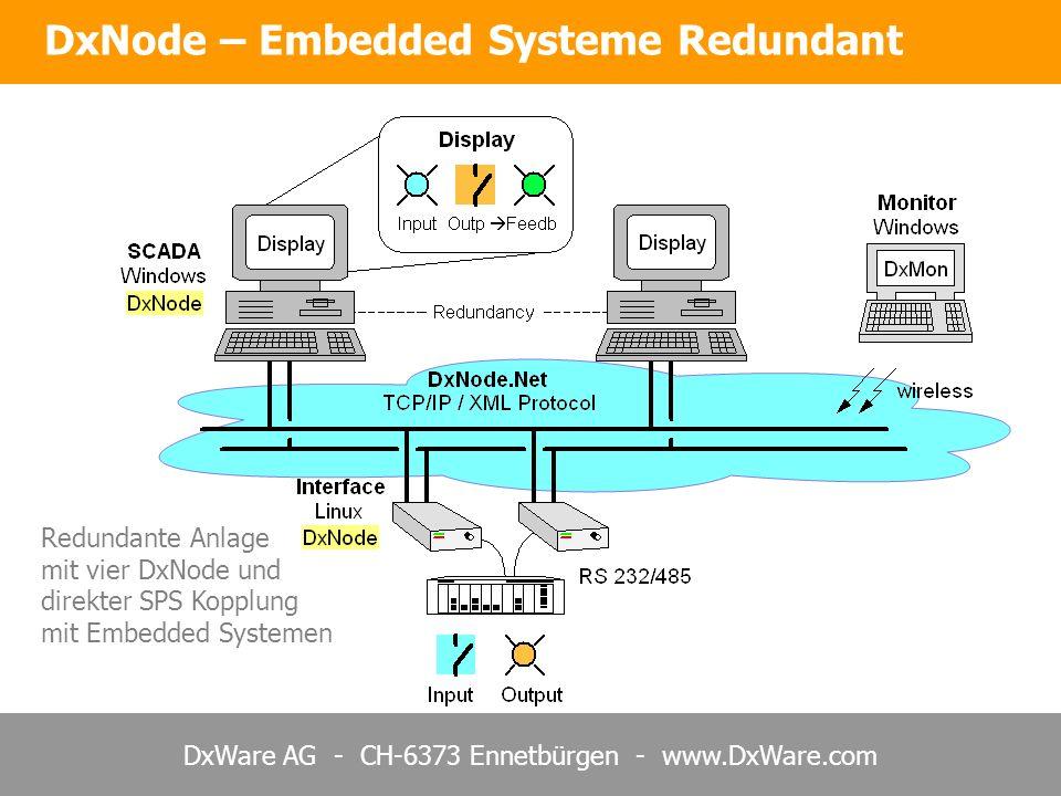 DxWare AG - CH-6373 Ennetbürgen - www.DxWare.com DxNode – Embedded Systeme Redundant Redundante Anlage mit vier DxNode und direkter SPS Kopplung mit Embedded Systemen