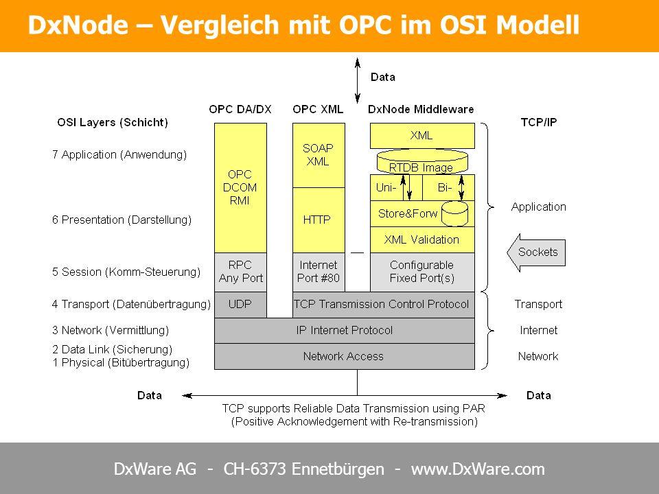 DxWare AG - CH-6373 Ennetbürgen - www.DxWare.com DxNode – Vergleich mit OPC im OSI Modell