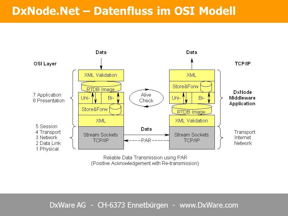 DxWare AG - CH-6373 Ennetbürgen - www.DxWare.com DxNode.Net – Datenfluss im OSI Modell