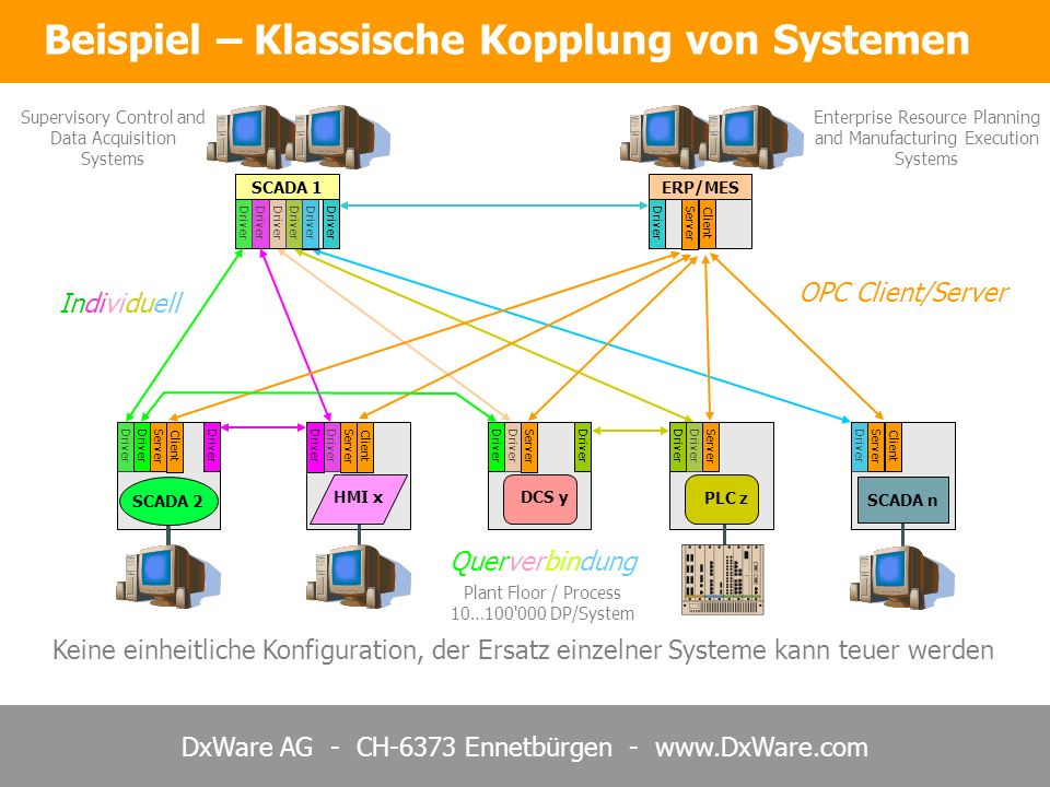 DxWare AG - CH-6373 Ennetbürgen - www.DxWare.com DxNode.Net = Kommunikationsebene mit Store&Forward / Redundanz etc… DxNode.Net = Lokale Schnittstelle zu DxNode über TCP/IP mit XML oder OPC DxNode.Net – Kommunikationskonzept DCS y PLC z SCADA 1ERP/MES HMI x SCADA 2 SCADA n DxNode OPC XML OPC XML OPC XML TCP/IP Network Auf jedem System wird DxNode als Service installiert Supervisory Control and Data Acquisition Systems Enterprise Resource Planning and Manufacturing Execution Systems Plant Floor / Process 10…100 000 DP/System