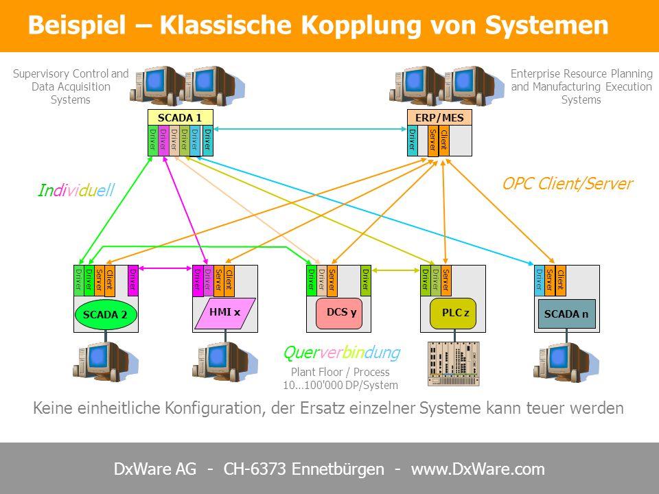 DxWare AG - CH-6373 Ennetbürgen - www.DxWare.com Individuell Driver Beispiel – Klassische Kopplung von Systemen DCS y PLC z SCADA 1ERP/MES HMI x SCADA 2 SCADA n OPC Client/Server Server Client Server Client Server Client Server Client Driver Querverbindung Driver Keine einheitliche Konfiguration, der Ersatz einzelner Systeme kann teuer werden Supervisory Control and Data Acquisition Systems Enterprise Resource Planning and Manufacturing Execution Systems Plant Floor / Process 10…100 000 DP/System