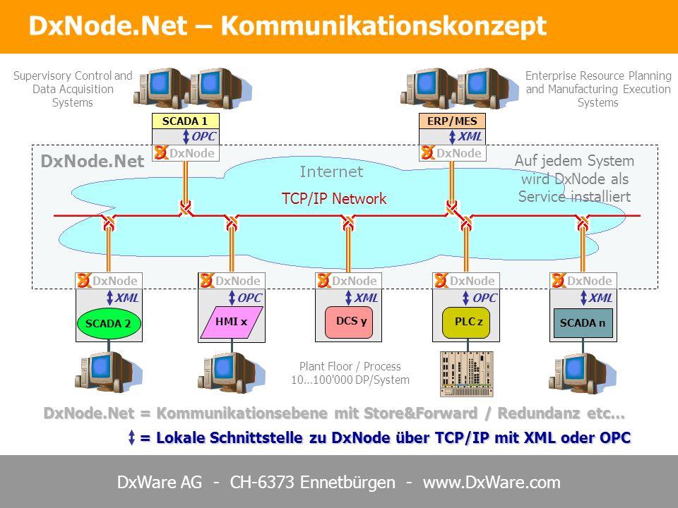 DxWare AG - CH-6373 Ennetbürgen - www.DxWare.com DxNode.Net = Kommunikationsebene mit Store&Forward / Redundanz etc… DxNode.Net = Lokale Schnittstelle zu DxNode über TCP/IP mit XML oder OPC DxNode.Net – Kommunikationskonzept DCS y PLC z SCADA 1ERP/MES HMI x SCADA 2 SCADA n DxNode OPC XML OPC XML OPC XML TCP/IP Network Auf jedem System wird DxNode als Service installiert Supervisory Control and Data Acquisition Systems Enterprise Resource Planning and Manufacturing Execution Systems Plant Floor / Process 10…100 000 DP/System