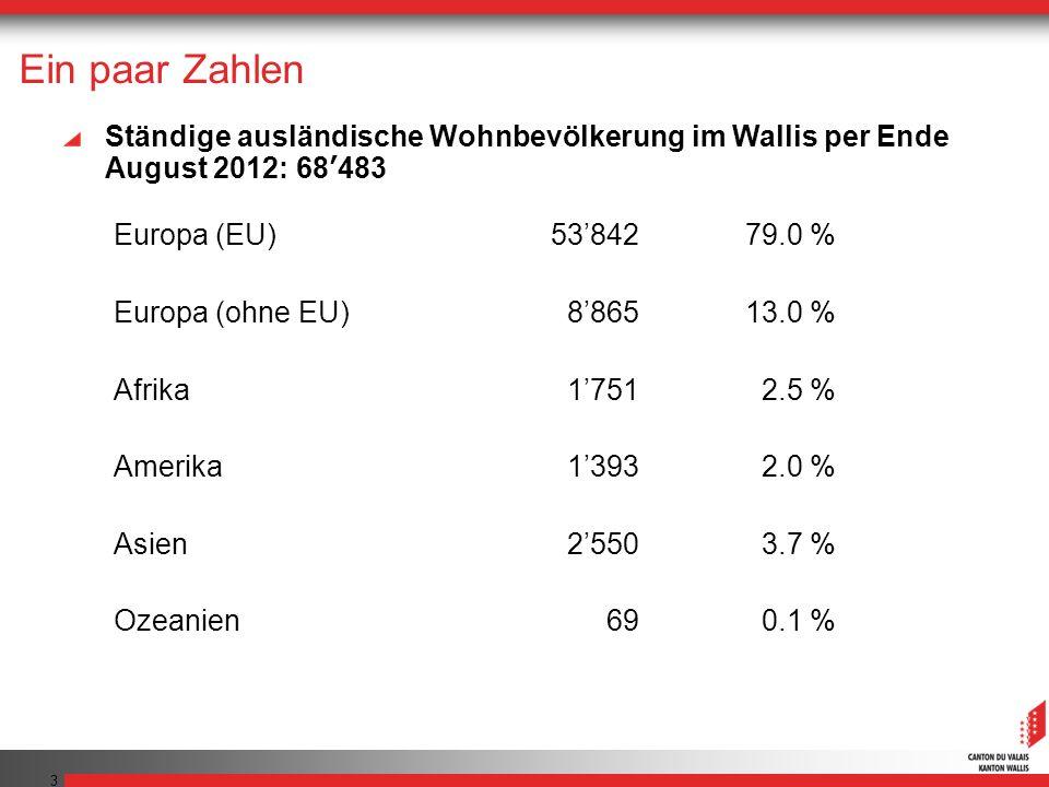 3 Ein paar Zahlen Ständige ausländische Wohnbevölkerung im Wallis per Ende August 2012: 68483 Europa (EU)5384279.0 % Europa (ohne EU)886513.0 % Afrika17512.5 % Amerika13932.0 % Asien25503.7 % Ozeanien690.1 %