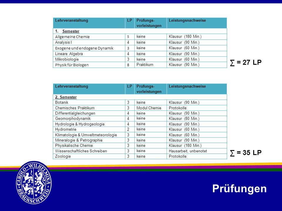 LehrveranstaltungLP Prüfungs- vorleistungen Leistungsnachweise 1.Semester Allgemeine Chemie 5 keineKlausur (180 Min.) Analysis I4keineKlausur (90 Min.