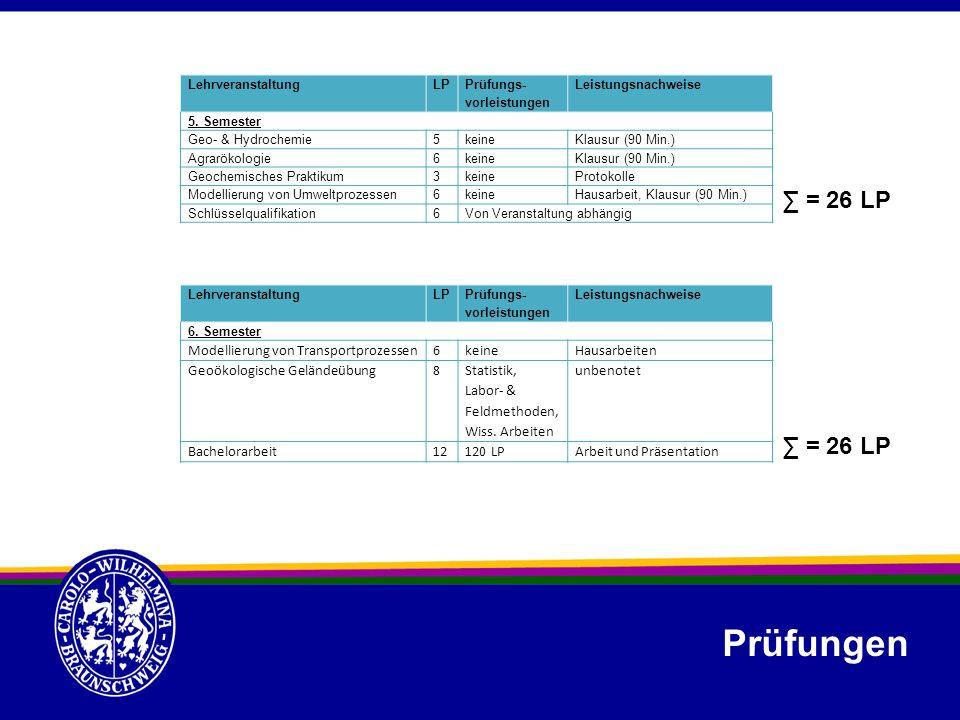 LehrveranstaltungLP Prüfungs- vorleistungen Leistungsnachweise 5. Semester Geo- & Hydrochemie5keineKlausur (90 Min.) Agrarökologie6keineKlausur (90 Mi